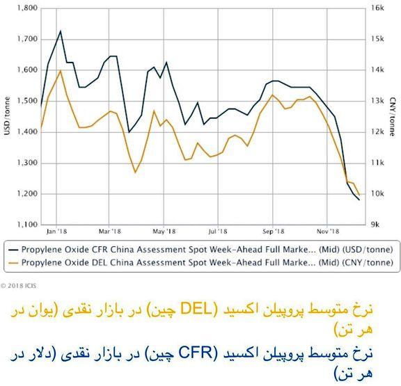بهبود بازار پروپیلن اکسید آسیا بعد از تعطیلی واحد تولیدی در چین
