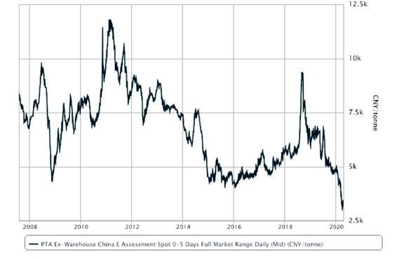 ادامه رشد عرضه اسید ترفتالیک خالص با حاشیه سود مناسب علیرغم قیمتهای ضعیف