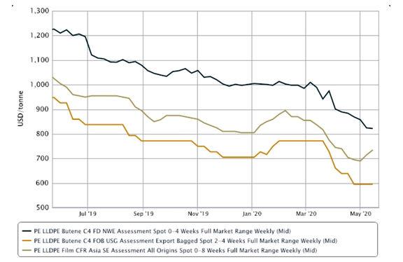 ادامه کاهش نرخ تولید پلیاتیلن جهانی تا سال 2021 با تضعیف تقاضا و افزایش ظرفیت