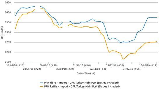 کمشدت شدن روند افزایشی در بازارهای پلی اتیلن و پلی پروپیلن ترکیه