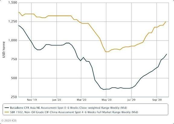 China SBR imports slow down ahead of October holidays.