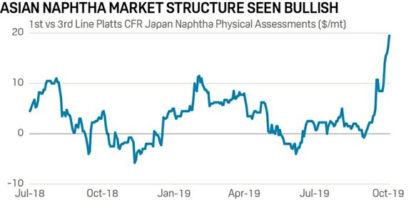 Asian naphtha physical spread widens to 5.5-year high on supply tightness.