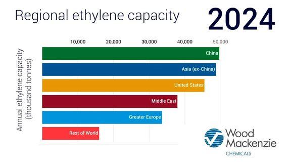Asia ethylene falls below $400/t on oversupply.