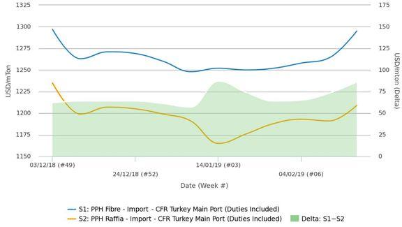 کاهش فعالیت پلی پروپیلن سازهای ایرانی و افزایش نرخ باربری پیش از نوروز