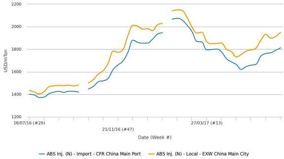 قیمت«ABS» در چین به بالاترین رقم در 5 سال اخیر رسید