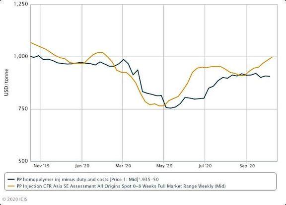 Europe PP demand remains application driven, tough times ahead.