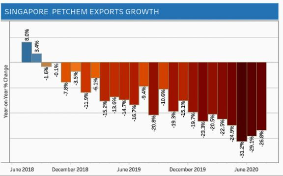 Singapore's petrochemical exports fall by 26.8% in July; NODX up 6%