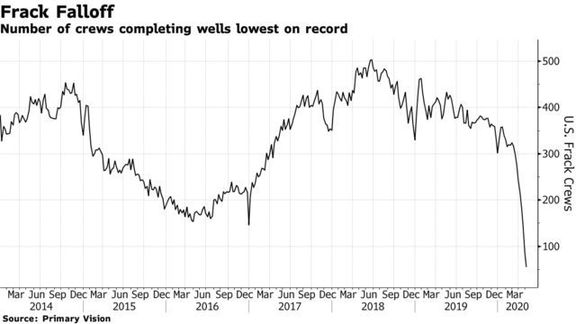 Shale Producers Hint at Possible Fracking Revival at $30 Oil.