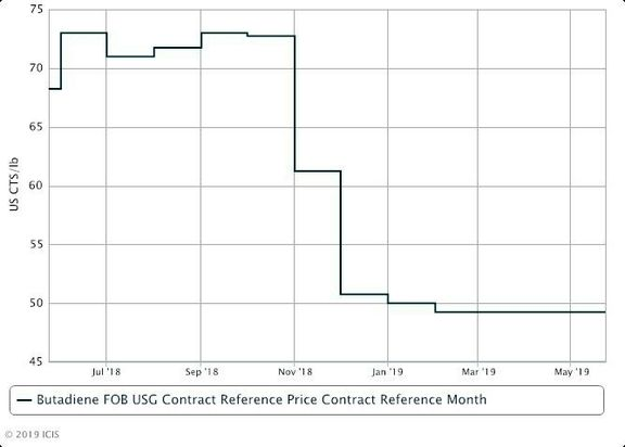 US BD nominations lower; spot prices fall amid weak demand.