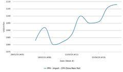 افزایش قیمتهای پلی پروپیلن وارداتی در چین به دلیل پایین بودن عرضه محمولههای خارجی