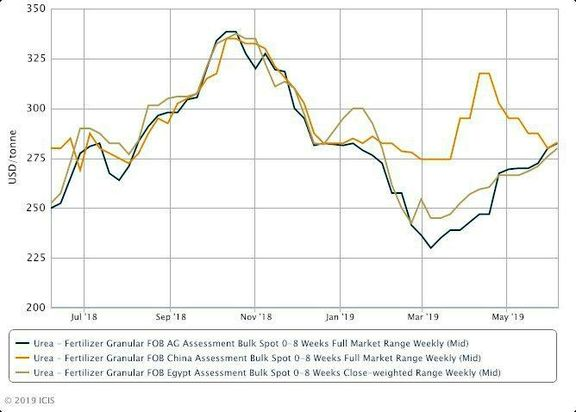 Global urea prices rise but questions remain about recent strength.