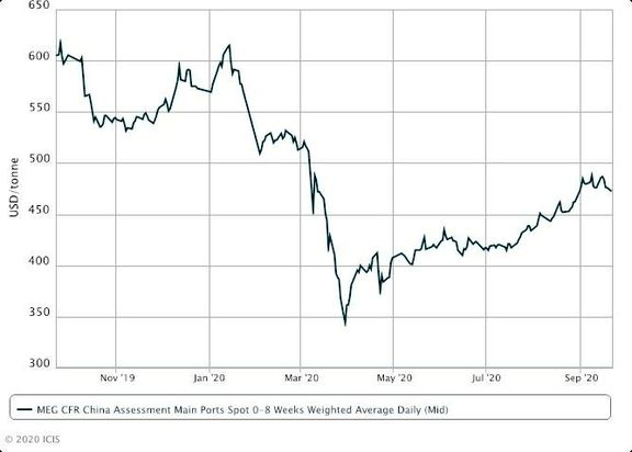 Asia MEG prices soften on new supply Author.