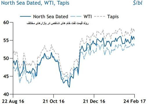 افزایش صادرات نفت خام ترش آمریکا به آسیا