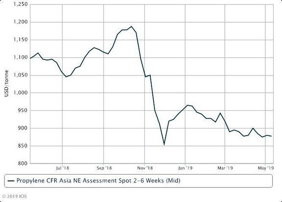 NE Asia propylene market braces for more uncertainties.