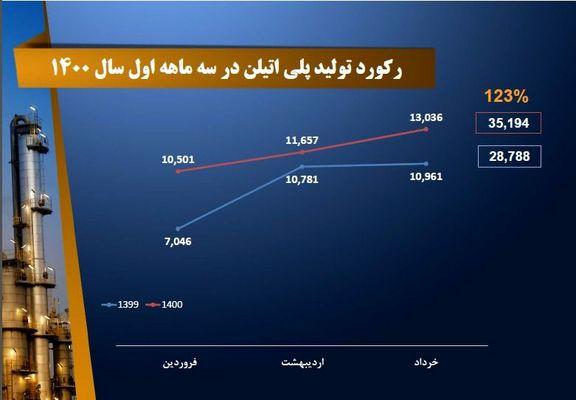 ثبت رکوردی تازه در تولید پلی اتیلن در پتروشیمی تبریز