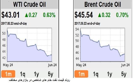شرایط وخیم بازار نفت