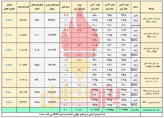 قیمت پایه پلیمرهای ایرانی تنها از دلار پیروی می کند!
