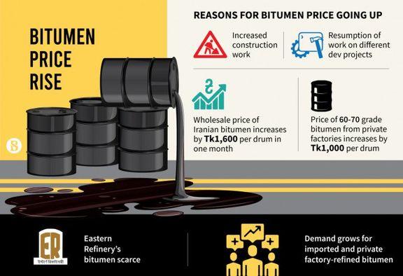 شرکت باپکو بحرین قیمتهای قیر خود را 15 دلار در هر تن افزایش داد