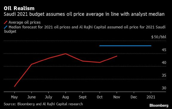 Saudis Stop Disclosing Oil Revenue Following Aramco's Listing