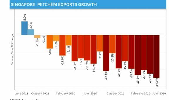 Singapore petchem exports outlook remains bleak on weak demand
