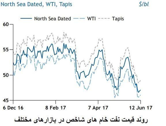 شکاف سیاسی عربستان و قطر و تشدید نگرانی ها در بازار نفت