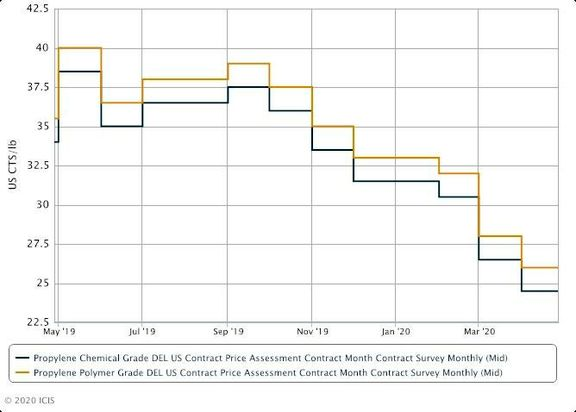 US June propylene contracts settle at an increase amid production issues.