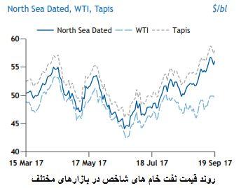 خوشبینی تحلیل گران در بازار نفت