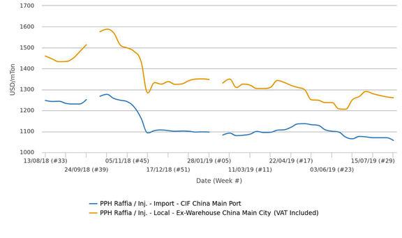 بازار پلی پروپیلن وارداتی چین تحتالشعاع تشدید جنگ تجاری و ضعف در تقاضا