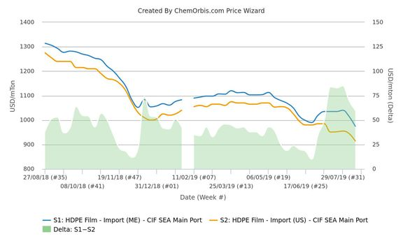SEA PE market remains under pressure from flood of competitive US offers.