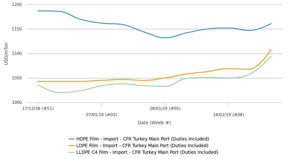 بازار پلی اتیلن وارداتی ترکیه ماه مارس را با افزایش آغاز کرد