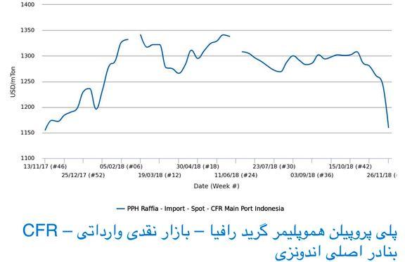 بازار هموپلیمر پلی پروپیلن وارداتی اندونزی در پایینترین نرخ خود در یک سال اخیر قرار گرفت