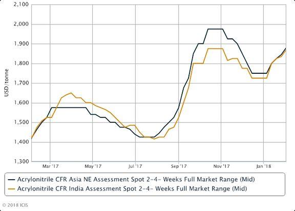 افزایش قیمت های اکریلونیتریل همراه با بالا رفتن تقاضا و محدودیت های عرضه