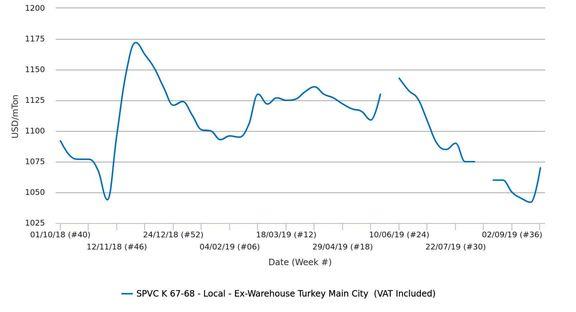 افزایش اندک نرخها در بازار داخلی پی وی سی گرید k67 ترکیه به دلیل محدودیت در عرضه
