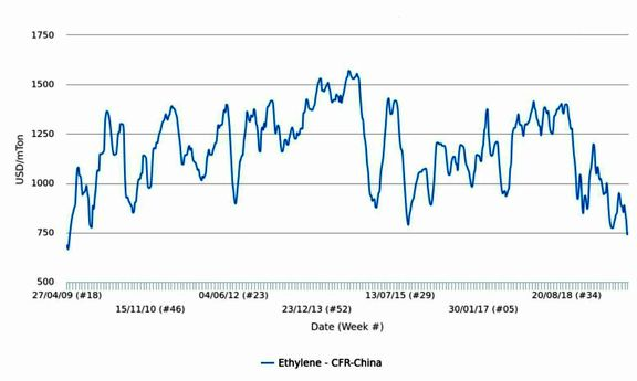 Will Asian spot ethylene markets pull back from 10-year lows?