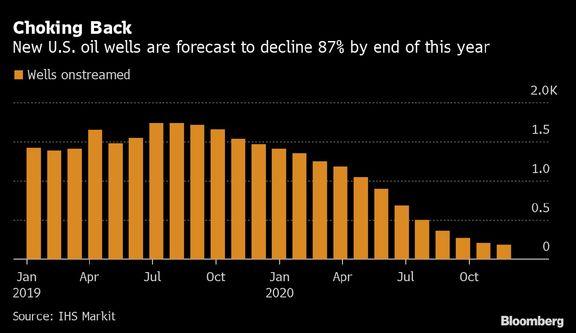 Historic Oil Rout Breaks Shale, Trump's Energy Dominance.