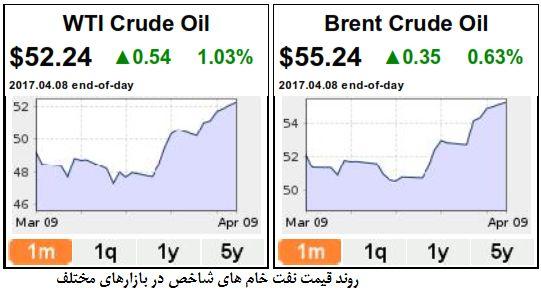 بحران سوریه در بازار نفت