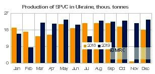 Ukraine PVC production grows by 15% in 2019.