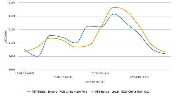 کاهش قیمت پلی اتیلن ترفتالات گرید بطری برای چهارمین هفته متوالی در چین