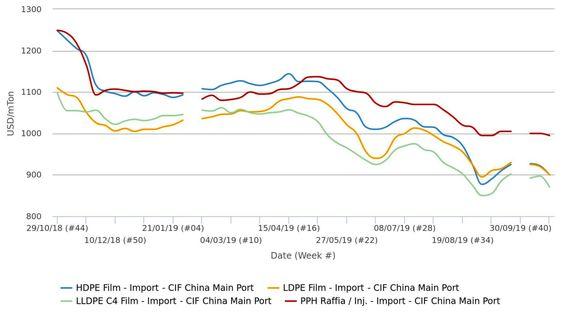 فاصله قیمتی میان پلیپروپیلن و پلیاتیلن در چین افزایش یافت