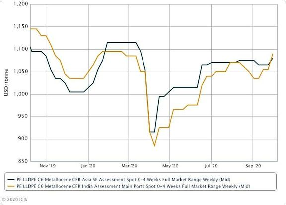 Asia MLLDPE supply constraints likely to persist in the near term