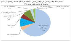 کاهش سهم درآمدهای نفتی از منابع بودجه به 8.45 درصد