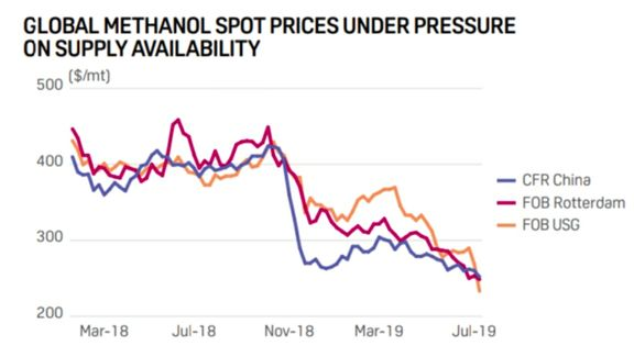 Methanol prices under pressure from supply overhang.