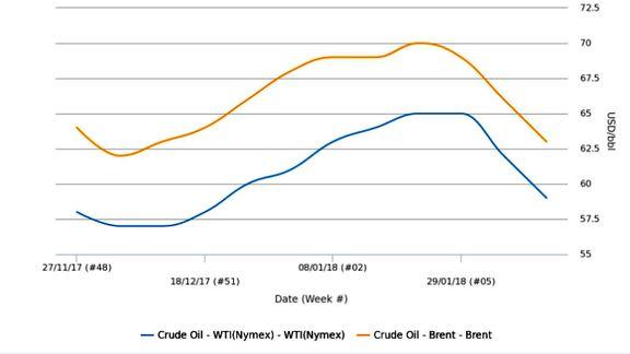 تأثیر افت اخیر نفت بر بازارهای پتروشیمی جهان