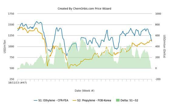 برتری دوبارهی پروپیلن نسبت به اتیلن برای نخستین بار از سال 2013 در بازار نقدی آسیایی