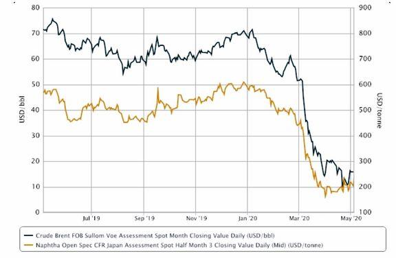 افزایش رشد نفتای آسیا با جهش نفت خام