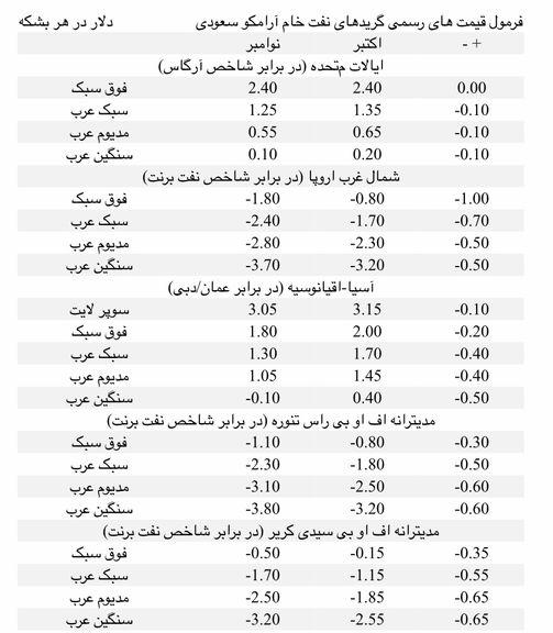آرامکو سعودی قیمت نفت خام نوامبر خود را کاهش داد