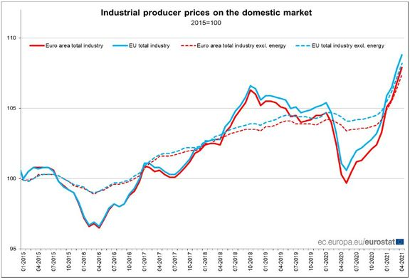 Eurozone chemicals producers prices rise more than 3% in April