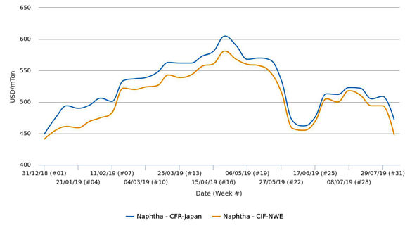 بازار نفتای اروپا در پایینترین نرخ خود در 8 ماه اخیر، بازار آسیا در پایینترین نرخ خود از ماه ژوئن تاکنون