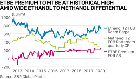 European ETBE premium to MTBE reaches historic high