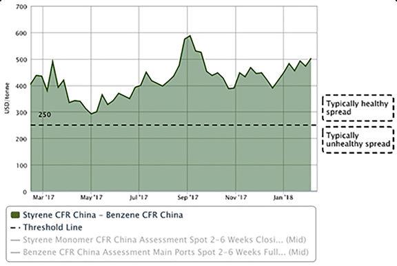 تثبیت قیمت بنزن در آسیا در آستانه سال نو چینی پس از افت اخیر